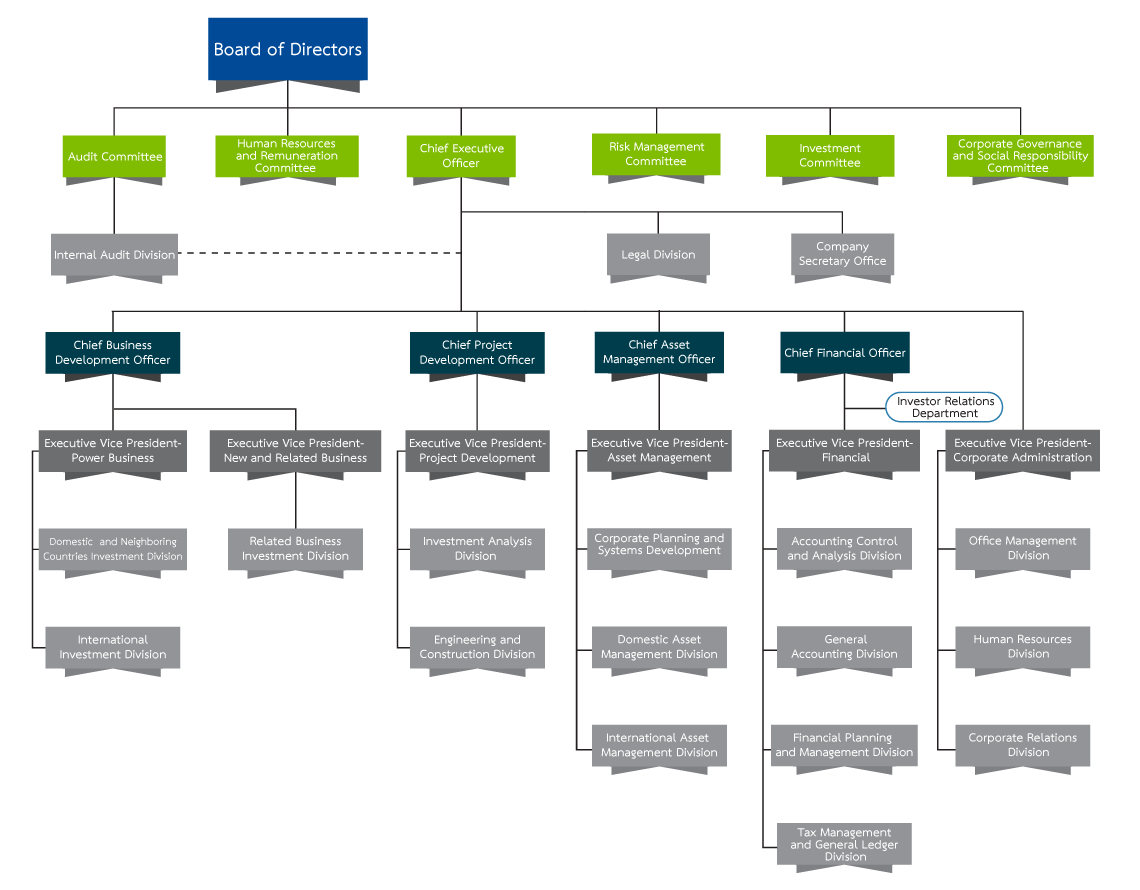 Org Chart En Ar on El Organizational Chart